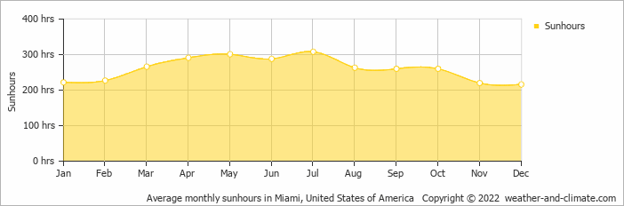Average Monthly Sunhours In Miami United States Of America Copyright 2018 Www Weather