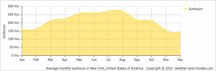 Average monthly sunhours in New York, United States of America   Copyright © 2013 www.weather-and-climate.com