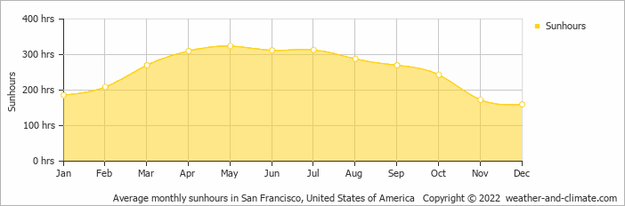 Average monthly sunhours in San Francisco, United States of America   Copyright © 2020 www.weather-and-climate.com