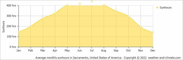 Average monthly sunhours in Sacramento, United States of America   Copyright © 2020 www.weather-and-climate.com