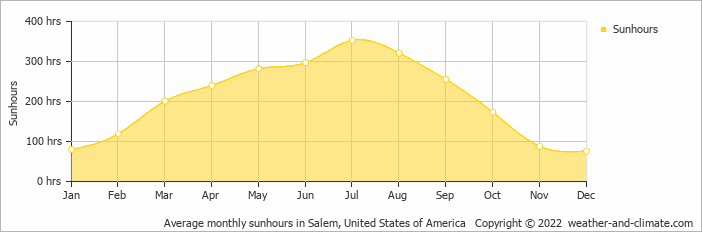 Average monthly sunhours in Portland, United States of America   Copyright © 2019 www.weather-and-climate.com