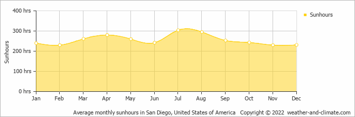 Climate and average monthly weather in San Clemente