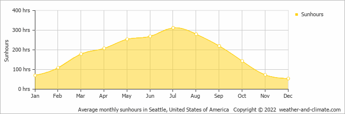 Average monthly sunhours in Seattle, United States of America   Copyright © 2019 www.weather-and-climate.com