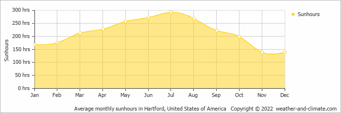 Average monthly sunhours in Hartford, United States of America   Copyright © 2020 www.weather-and-climate.com