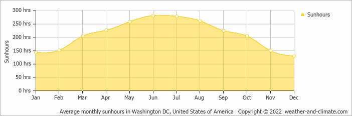 Average monthly sunhours in Washington DC, United States of America   Copyright © 2019 www.weather-and-climate.com