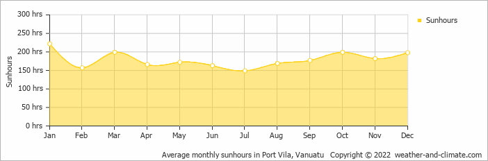 Average monthly sunhours in Port Vila, Vanuatu   Copyright © 2020 www.weather-and-climate.com