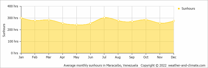 Average monthly sunhours in Maracaibo, Venezuela   Copyright © 2019 www.weather-and-climate.com