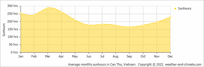 Average monthly sunhours in Can Tho, Vietnam
