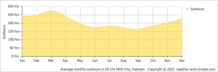 Average monthly sunhours in Ho Chi Minh City, Vietnam   Copyright © 2017 www.weather-and-climate.com