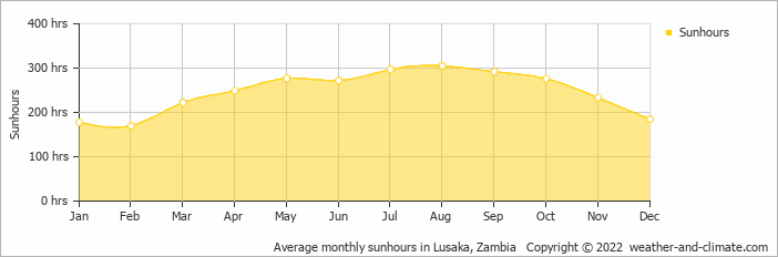 Average monthly sunhours in Lusaka, Zambia   Copyright © 2020 www.weather-and-climate.com