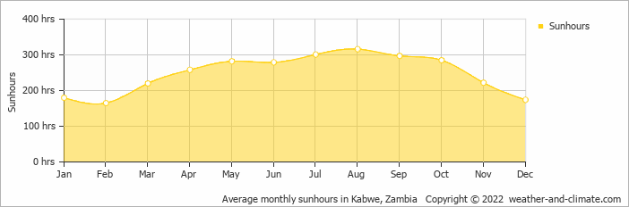 Average monthly sunhours in Kabwe, Zambia   Copyright © 2019 www.weather-and-climate.com