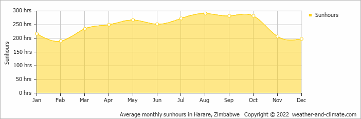 Average monthly sunhours in Harare, Zimbabwe   Copyright © 2020 www.weather-and-climate.com