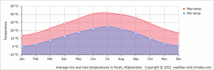 Average min and max temperatures in Farah, Afghanistan   Copyright © 2018 www.weather-and-climate.com