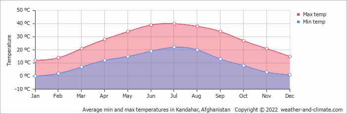 Average min and max temperatures in Kandahar, Afghanistan   Copyright © 2018 www.weather-and-climate.com