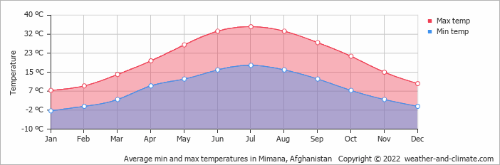Average min and max temperatures in Mimana, Afghanistan   Copyright © 2017 www.weather-and-climate.com