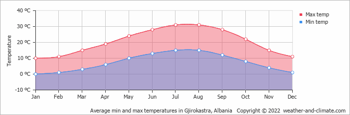Average min and max temperatures in Gjirokastra, Albania   Copyright © 2017 www.weather-and-climate.com