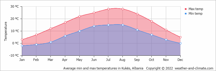 Average min and max temperatures in Kukës, Albania   Copyright © 2017 www.weather-and-climate.com