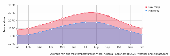 Average min and max temperatures in Vlorë, Albania   Copyright © 2018 www.weather-and-climate.com