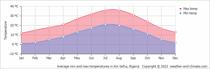 Average min and max temperatures in Ain Sefra, Algeria   Copyright © 2019 www.weather-and-climate.com