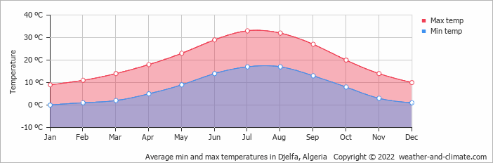 Average min and max temperatures in Djelfa, Algeria   Copyright © 2019 www.weather-and-climate.com