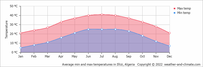 Average min and max temperatures in Illizi, Algeria   Copyright © 2019 www.weather-and-climate.com