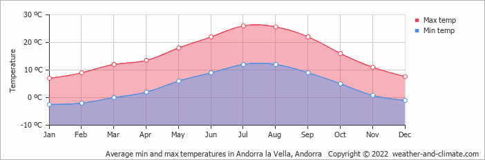 Average min and max temperatures in Las Escaldas, Andorra   Copyright © 2018 www.weather-and-climate.com