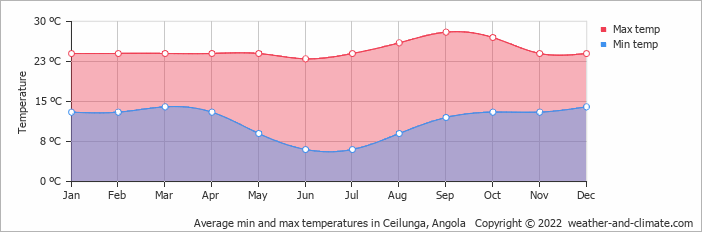 Average min and max temperatures in Ceilunga, Angola   Copyright © 2018 www.weather-and-climate.com
