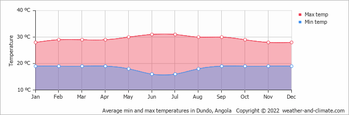 Average min and max temperatures in Dundo, Angola   Copyright © 2020 www.weather-and-climate.com
