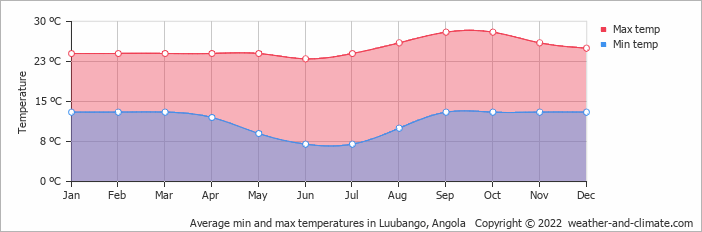 Average min and max temperatures in Luubango, Angola   Copyright © 2019 www.weather-and-climate.com