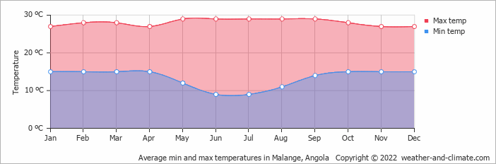 Average min and max temperatures in Malange, Angola   Copyright © 2019 www.weather-and-climate.com