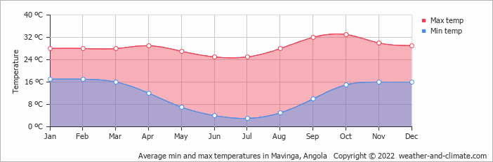 Average min and max temperatures in Mavinga, Angola   Copyright © 2018 www.weather-and-climate.com