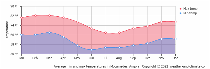 Average min and max temperatures in Mocamedes, Angola   Copyright © 2020 www.weather-and-climate.com