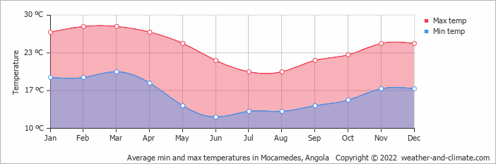 Average min and max temperatures in Mocamedes, Angola   Copyright © 2019 www.weather-and-climate.com