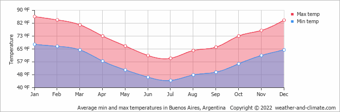 Average min and max temperatures in Buenos Aires, Argentina