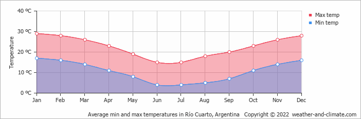 Average min and max temperatures in Río Cuarto, Argentina   Copyright © 2017 www.weather-and-climate.com
