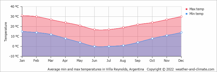 Average min and max temperatures in Villa Reynolds, Argentina   Copyright © 2018 www.weather-and-climate.com