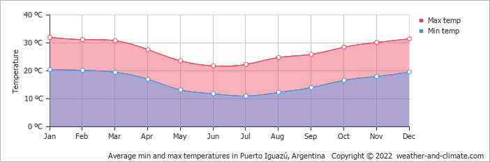 Average min and max temperatures in Puerto Iguazú, Argentina