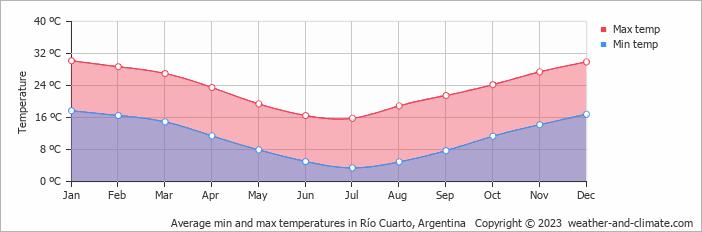 Average monthly temperature in Río Cuarto (Córdoba Province ...
