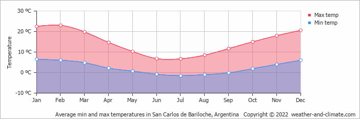 Average min and max temperatures in San Carlos de Bariloche, Argentina