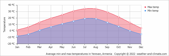 Average min and max temperatures in Erewan, Armenia   Copyright © 2018 www.weather-and-climate.com
