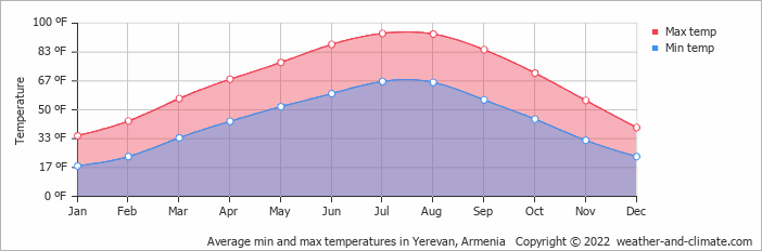 Climate and average monthly weather in Yerevan, Armenia