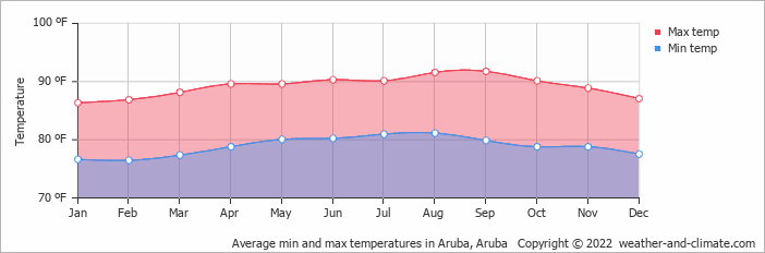Average min and max temperatures in Aruba, Aruba