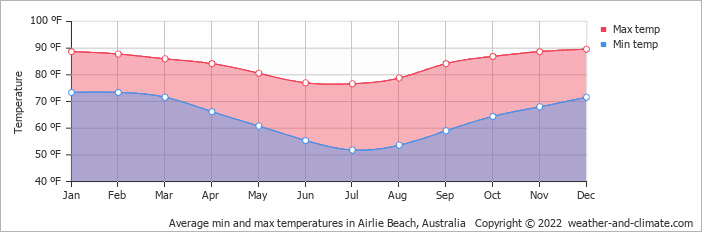 Average min and max temperatures in Airlie Beach, Australia   Copyright © 2019 www.weather-and-climate.com