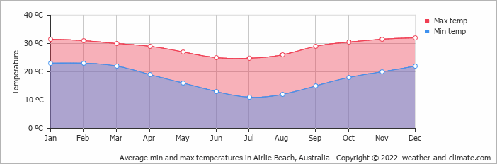 Average min and max temperatures in Airlie Beach, Australia