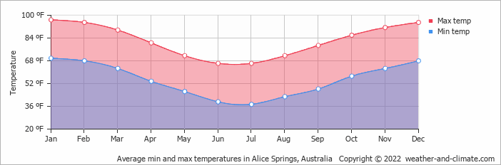 Average min and max temperatures in Alice Springs, Australia   Copyright © 2017 www.weather-and-climate.com