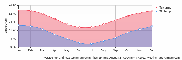 Average min and max temperatures in Alice Springs, Australia   Copyright © 2018 www.weather-and-climate.com