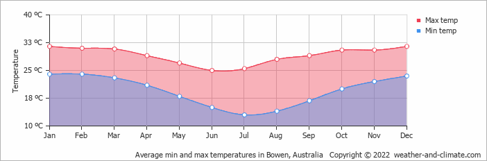 Average min and max temperatures in Bowen, Australia   Copyright © 2020 www.weather-and-climate.com