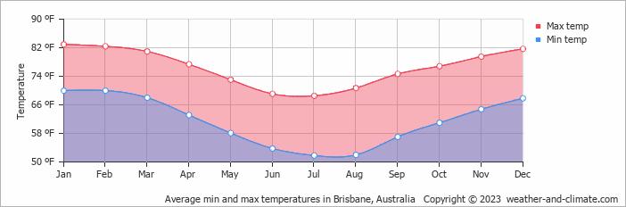 Brisbane weather average
