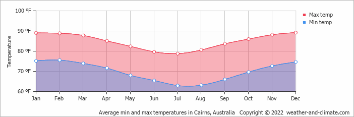 Climate and average monthly weather in Cairns (Queensland ...