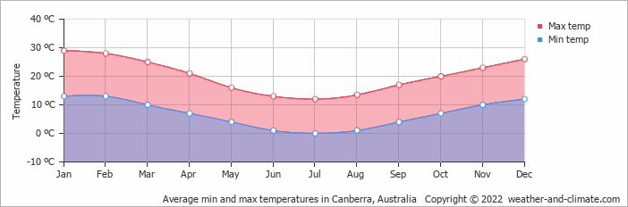 Average min and max temperatures in Canberra, Australia   Copyright © 2020 www.weather-and-climate.com